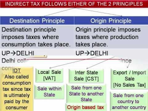 This video covers basics of value added tax, difference between direct tax and indirect tax.