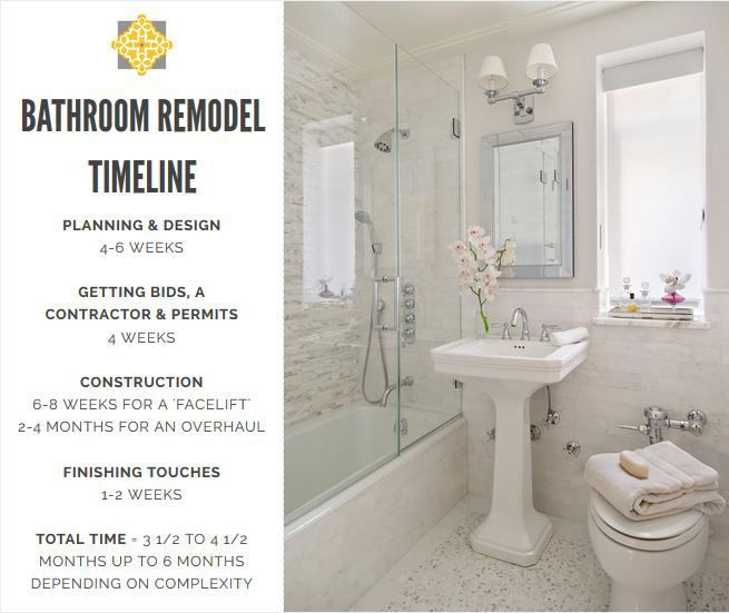 Home Renovation Timelines For Your Kitchen Bathroom Guest Room And The Finishing Touches Bathrooms Remodel Remodel Home Renovation