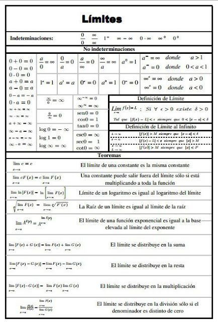 Matemáticas para la vida: Límites - Indeterminaciones, no indeterminaciones y teoremas