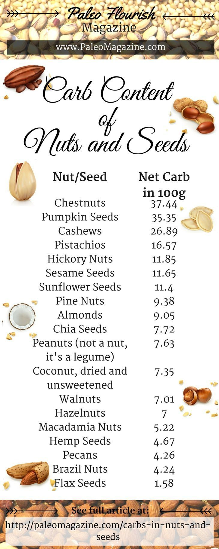 How Many Carbs In Nuts And Seeds? Louise Hendon | May 6  If you're on a low carb diet or a ketogenic diet, then you might want to know exactly how many carbs you're taking in daily.  And while nuts are generally pretty low in carbohydrates, there are some that are shockingly high in carbs like pumpkin seeds and chestnuts.  There are also other health concerns with nuts and seeds (like the fact that they are high in polyunsaturated fats and anti-nutrients), so try not to overeat them on keto…