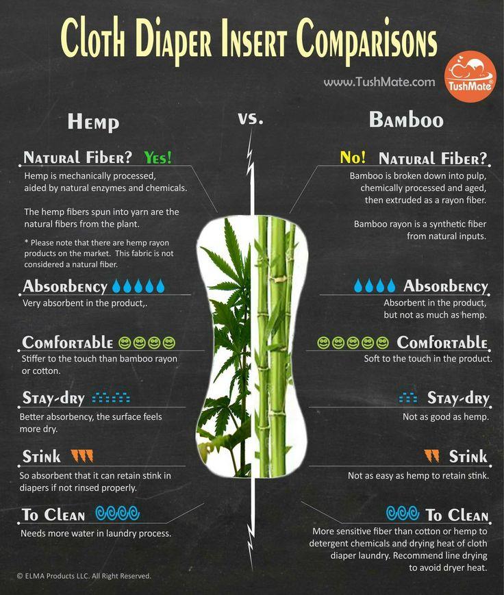 Bamboo #clothdiapers vs. hemp