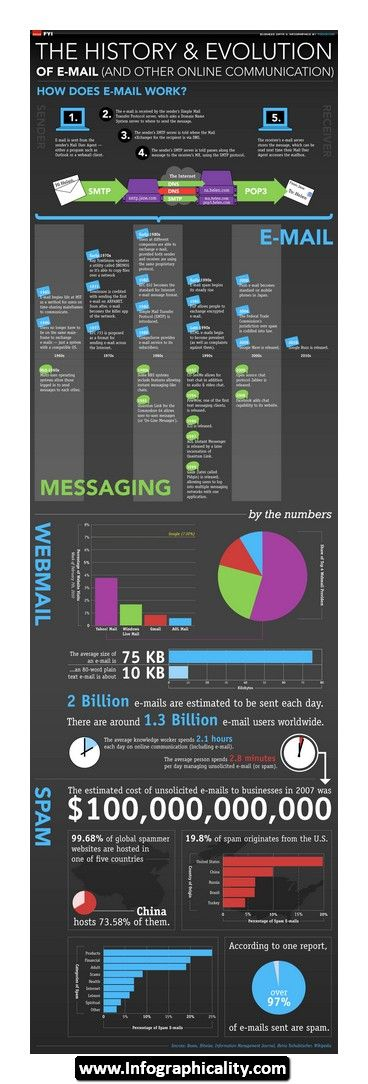 Email Infographic 05