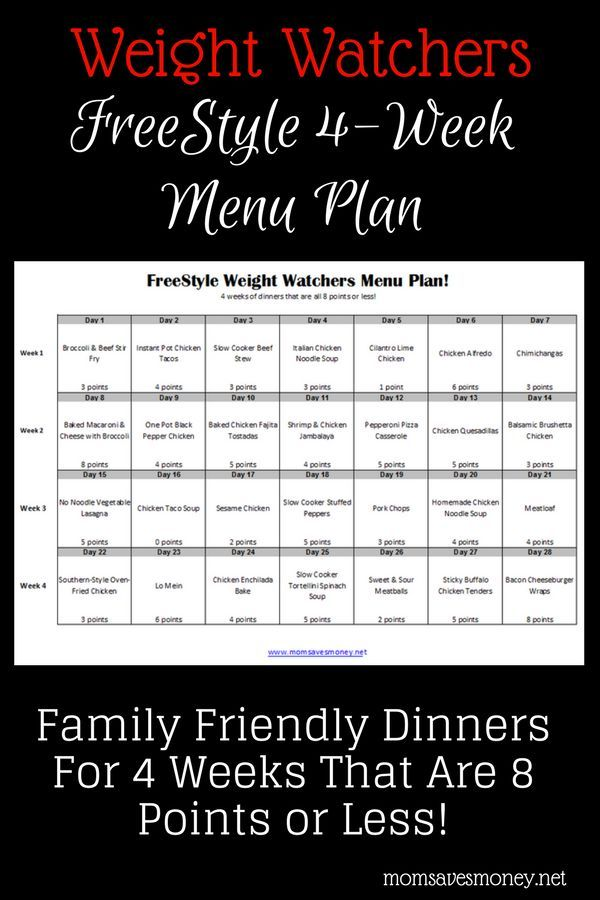 Weight Watchers Fit Points Chart