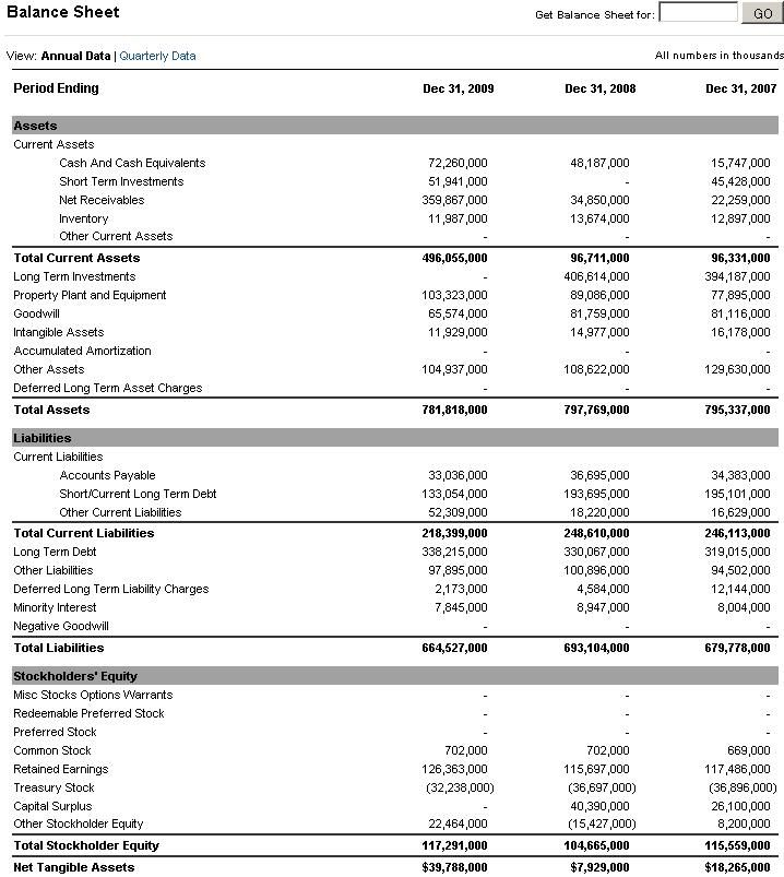 cheat sheet for a balance sheet