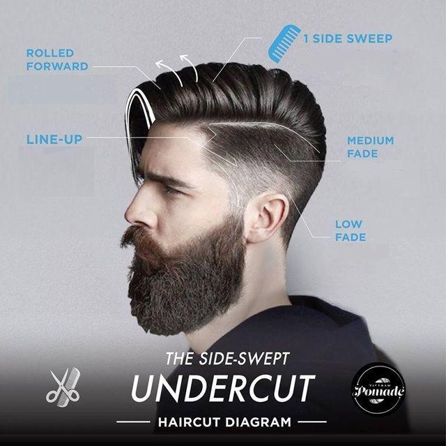 Diagramas de corte de cabelo modernos