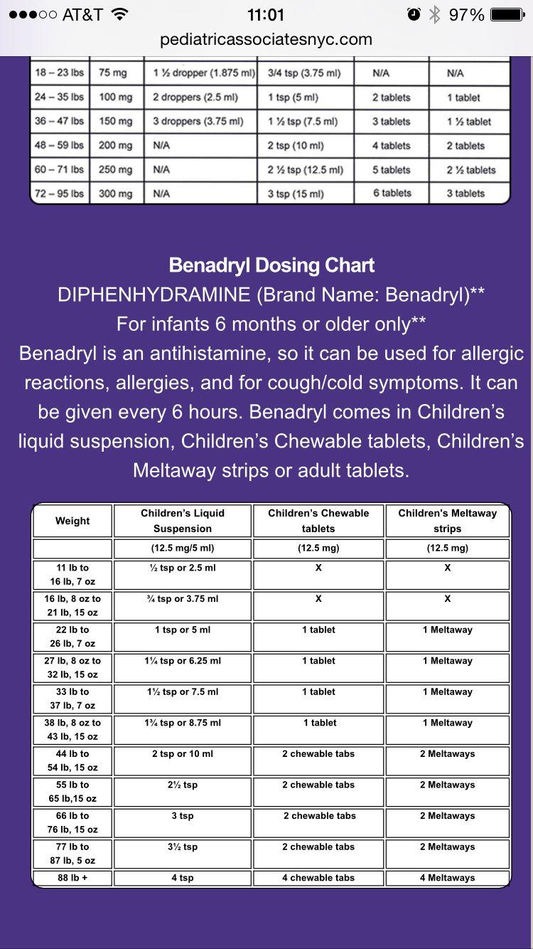 Childrens Benadryl Dosing Chart