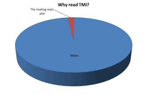 """I didn't start out like this. Originally I was like, """"Yeah, magic! Yeah, Jace and Clary!"""" But gradually my priorities have shifted to the point where this graph is fairly accurate. Which is why CoLS was so painful."""