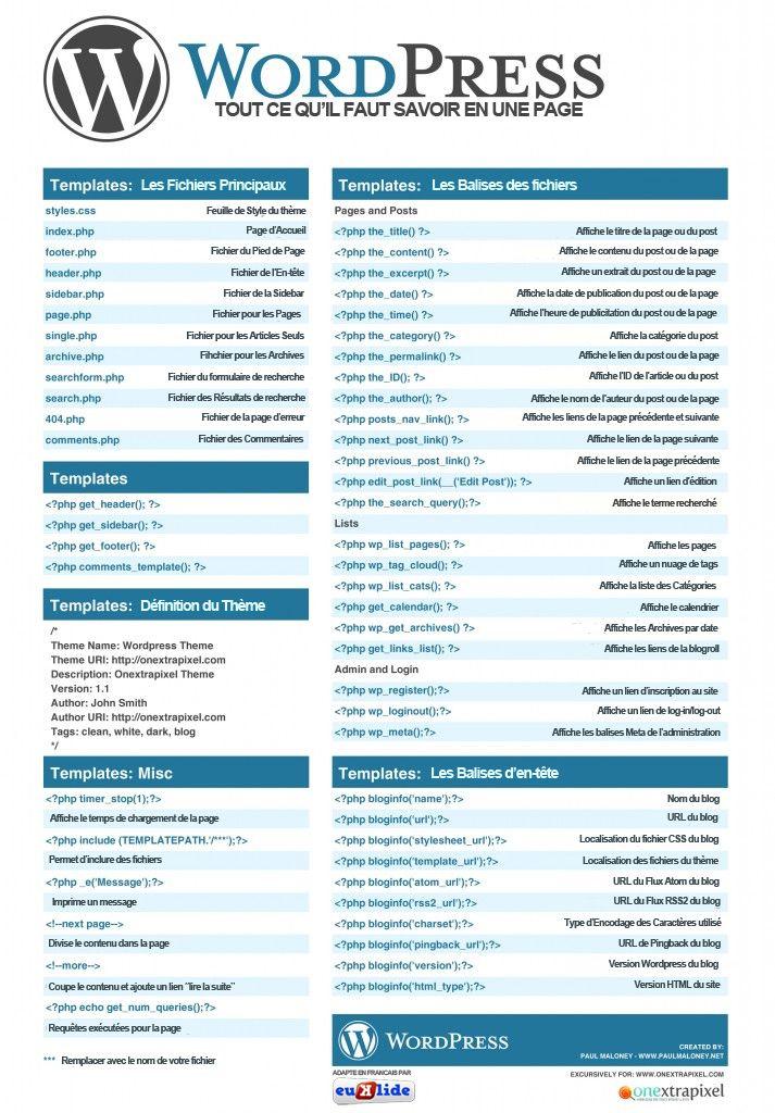 Les codes WordPress, expliqués en Français   Time to Learn