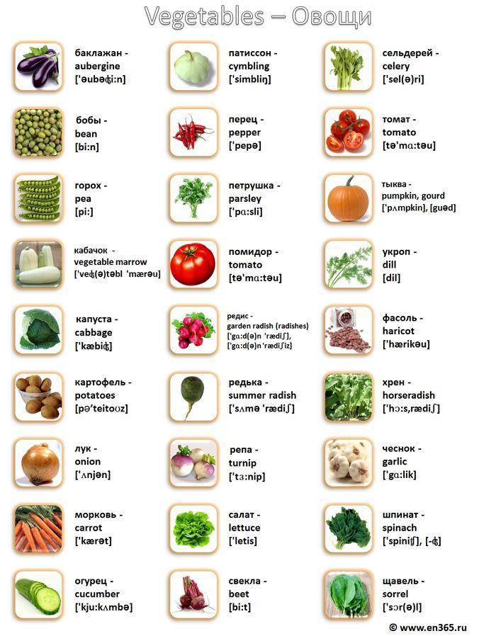 Фрукты и овощи на английском языке в картинках, открыткам