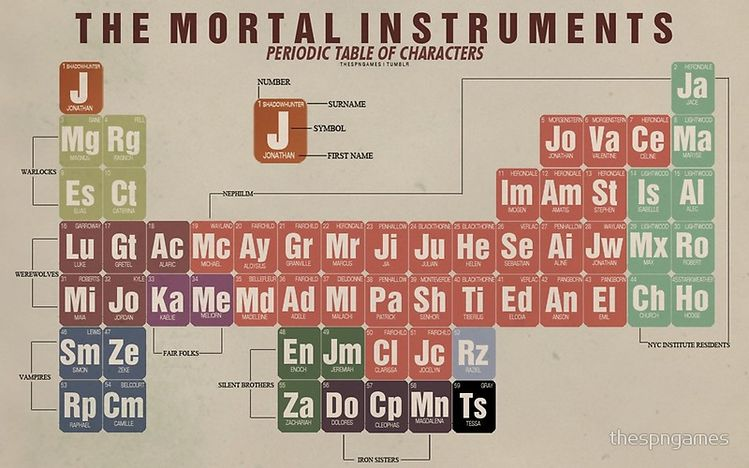 'The Mortal Instruments Periodic Table of Character' Poster by thespngames