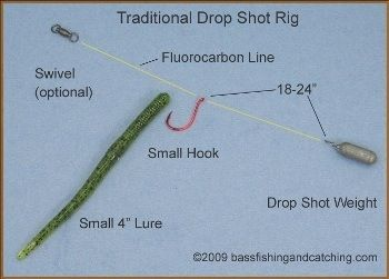 Drop Shot Fishing is a relatively new fishing technique to