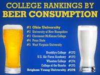 colleges rankings most conservative