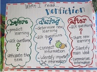 Anchor Charts/Posters