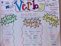 3rd Grade Anchor Charts
