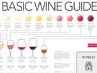 Wine Facts and Wine Information