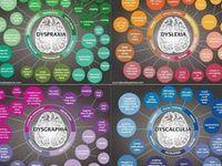 Dyslexia, Dyscalculia, Dysgraphia, Dyspraxia