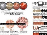 Info graphics, Infographic and Infographics