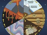 A variety of strategies for teaching the rock cycle and related topics