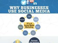 Social Media impacts into Business, Social Business...