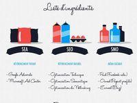 B2B online Marketing / Content marketing. Marketing B to B. Social Media. Infographies. Inbound marketing.