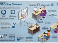 Education and Technology - Infographics
