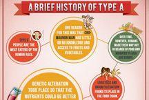 Blood type diet - A