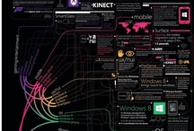 Social Media Infographics / Digital marketing / by Lorena García Carbajal