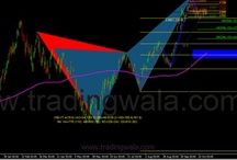 Technical Analysis / Technical analysis related to stocks, commodities and forex market of Indian and global markets.