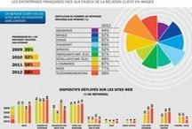 RELATION CLIENT / Infographies liées aux relations clients