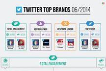 """Blogmeter Top Brands [#BMTopBrands] / """"Facebook e Twitter Top Brands"""": la classifica mensile delle pagine Facebook e dei profili Twitter italiani basata su Nuovi fan/follower italiani, Engagement e Response Time. Creata con il tool Blogmeter Social Analytics: http://www.blogmeter.it/social-analytics/"""