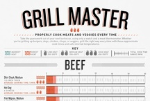 Cookbook: Grill It / by Susie