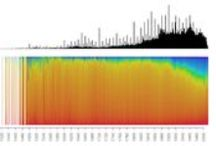 Data Exploration / by Catherine Madden LLC
