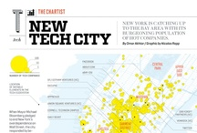 NYC Innovation Community / Entrepreneurs and allies in New York City local and afar / by Yangbo Du