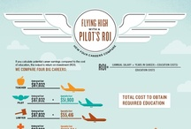 Airlines Infographics