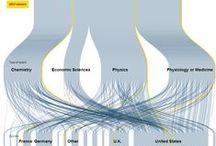 Nobel Prize Infographics
