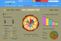 Science of Learning / Find out trends and research on how young children learn.
