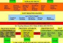 Food Combining / Treating Digestive Issues