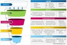 Infografías & Social Media