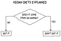 vegan foodie (v. inspiration & the 'whys')