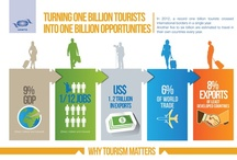Travel News/Tips / Invaluable Travel Tips, Resources & Gear for your next trip. Also, tourism trends, statistics and tourism-related news that everyone will enjoy.  What destinations are hot and those that are not!  Check out the infographics to glimpse into the travel trends.