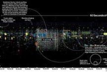 Data viz / by Ken E