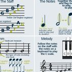 Music Theory Musicology Musicianship / Musicianship, theory and analysis. This is like learning the grammar, spelling and punctuation of literature, except it applies to music notation and the construction of compositions.