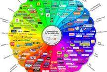 Social Media / Social Media Networking / Social Media Marketing
