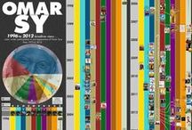 Infographics, data-Visualization / By Signos Communication