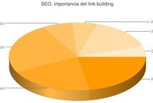 SEO / Información relacionada con el SEO: Posicionamiento en buscadores. Infografías, artículos, posts, blogs de SEO...
