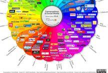 Social Media Stuff / Anything liked, followed, or circled.