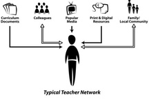 Personal learning networks (PLN)