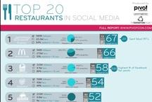 Retailing - Social Media