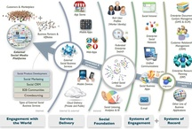 Social Business / Social Business Infographics Presentations and Thought Leadership