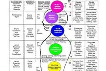 SPIRITUAL / Chakras / chakras (energetic centers) #chakra #energies #spiritual #spiritualism #energy-healing